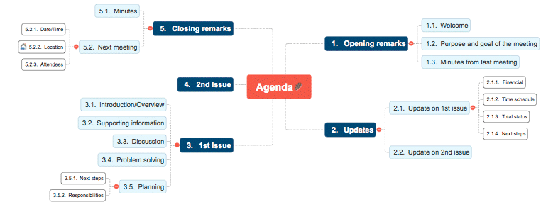 how to write an agenda